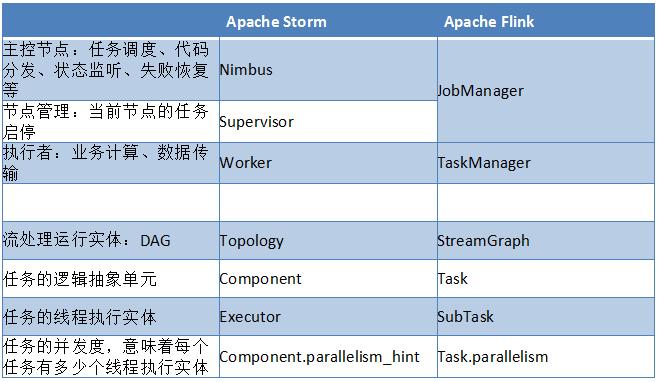Apache Flink初探