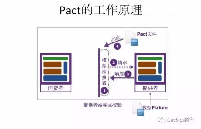基于 DevOps 的微服务生态系统与工程实践(三)