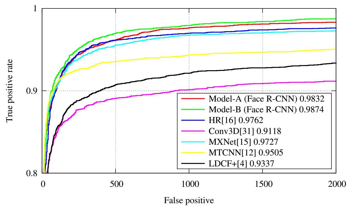 腾讯 AI Lab 计算机视觉中心人脸 & OCR 团队近期成果介绍(1)