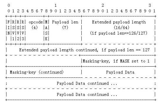 Websocket 研究  Nodejs 模块选型对比