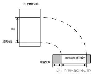 微信终端跨平台组件 mars 系列(一):高性能日志模块xlog