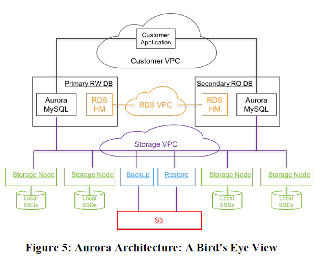 Amazon Aurora:云时代的数据库 ( 中)