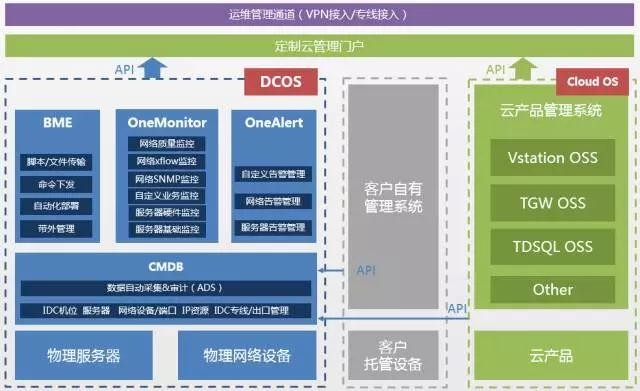 DCOS :私有云的物理基础架构管理引擎