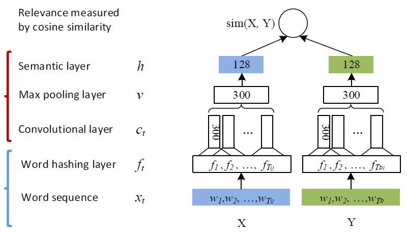 深度学习解决 NLP 问题:语义相似度计算
