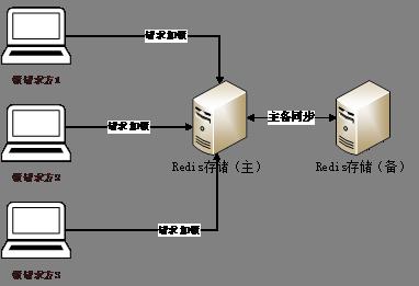 分布式锁服务关键技术和常见解决方案