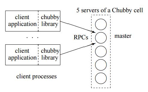 分布式锁服务关键技术和常见解决方案 ( 下)