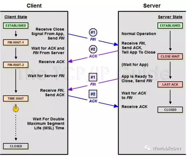 微信终端跨平台组件 Mars 系列(三):连接超时与 IP & Port 排序