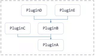 微信 Android 模块化架构重构实践(上)