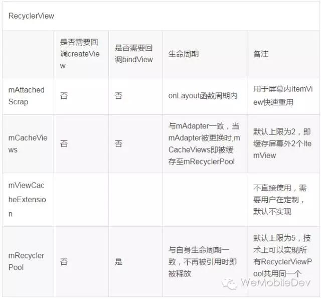 Android ListView 与 RecyclerView 对比浅析:缓存机制