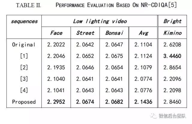 实时移动通信中,基于时空域联合约束的低照度视频增强技术研究