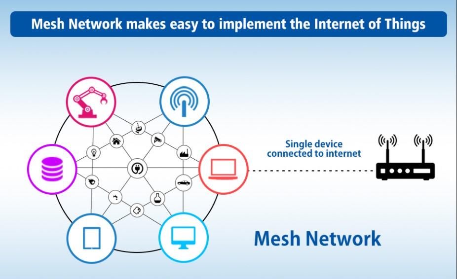 万物互连:物联网连接技术浅谈