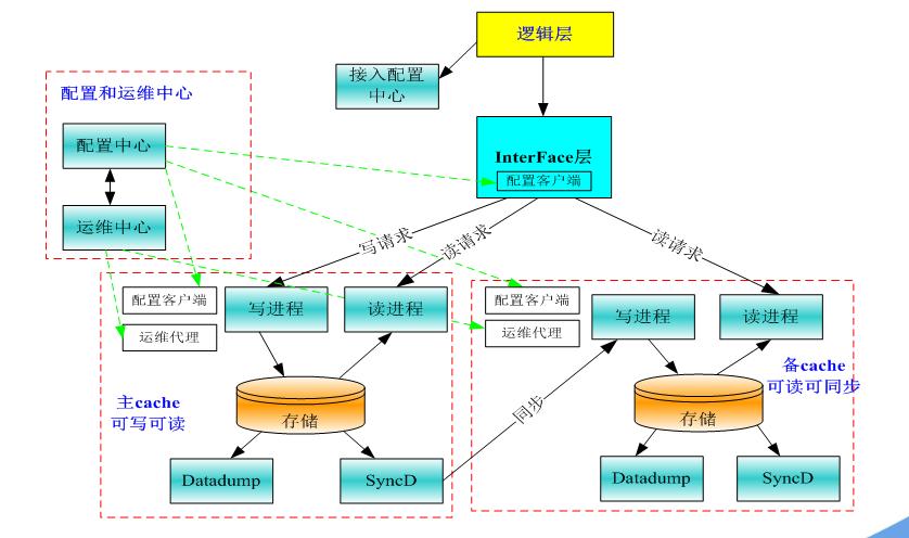 腾讯云 Redis 集群版配置管理揭秘 ( 上 )
