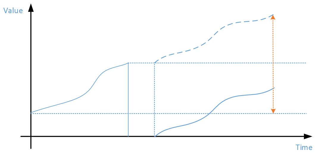 使用 Apache PIG 统计积累型数据的差值