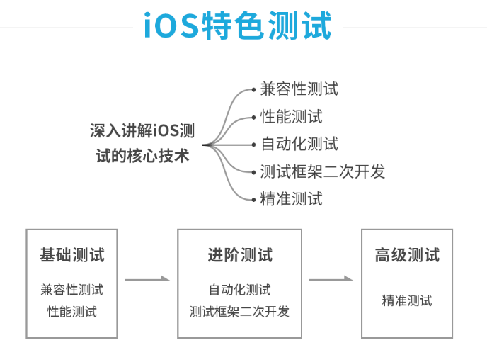 腾讯 TMQ 团队10 年巨献: iOS 测试实践