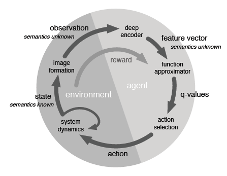 马里奥 AI 实现方式探索 :神经网络+增强学习(下)