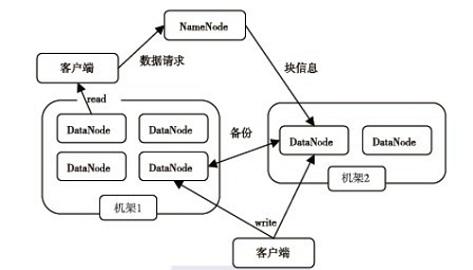大数据框架学习:从 Hadoop 到 Spark