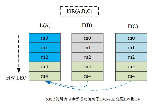 高性能消息队列 CKafka 核心原理介绍(下)