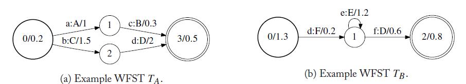 加权有限状态机在语音识别中的应用