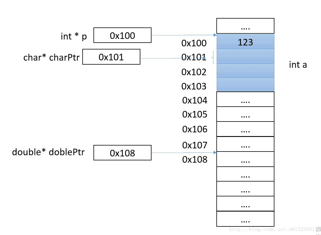 CC++ 学习笔记四(指针、数组)