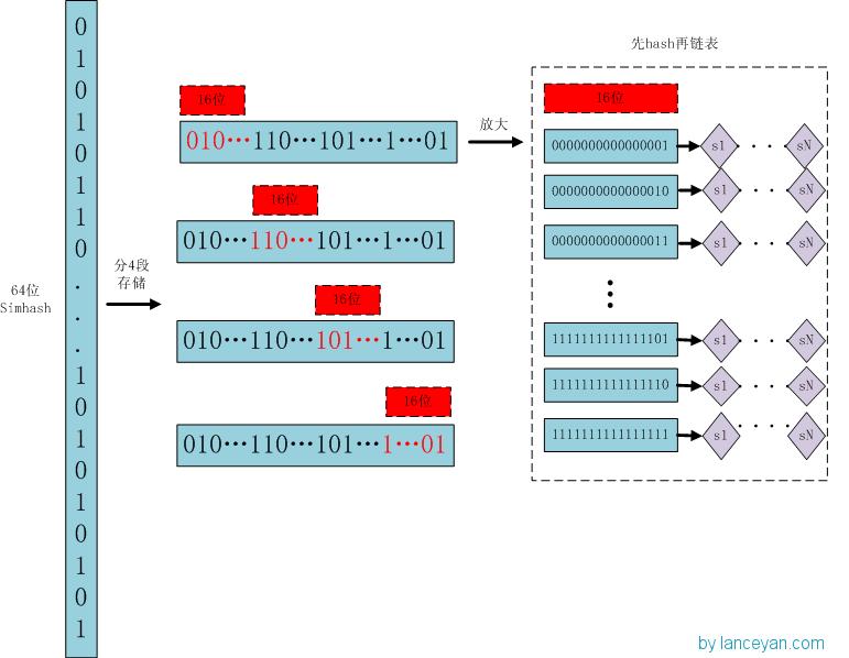 NLP 点滴 :文本相似度 (上)