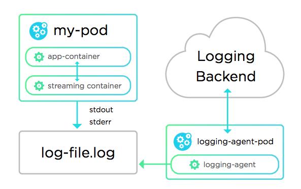 5 种 Docker 日志最佳实践