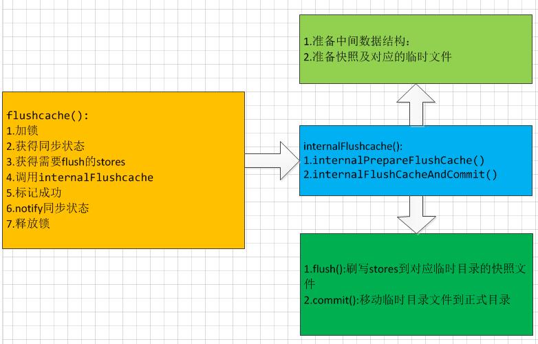 Hbase Memstore 读写及 flush 源码分析