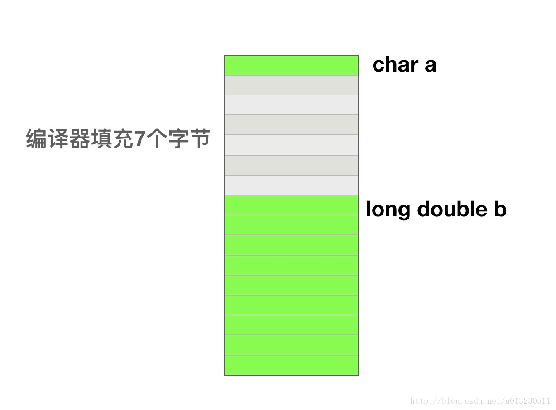 CC++ 学习笔记五(结构体、字符与字符串)