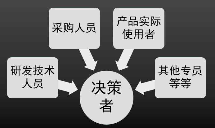 to B 业务数据分析系列一:什么是 to B 业务