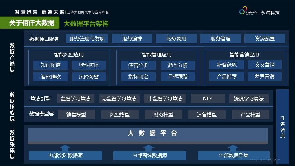 成立 4 年坐拥 1700 万客户,佰仟金融如何让数据驱动业务增长?