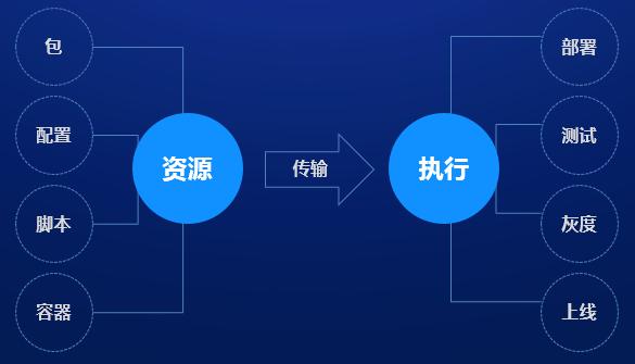 腾讯织云:DevOps 流水线应用平台践行之路