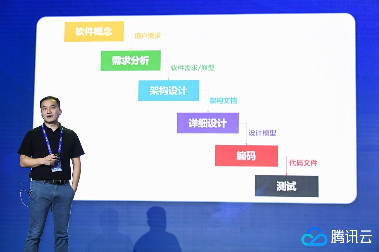 秦俊:开放 DevOps 敏捷开发套件,助力开发者驰骋云端