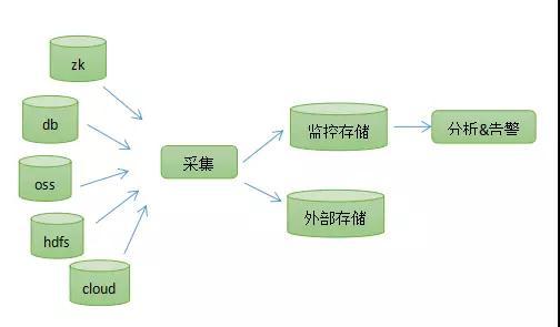 计费监控优化系列:TDSQL监控优化