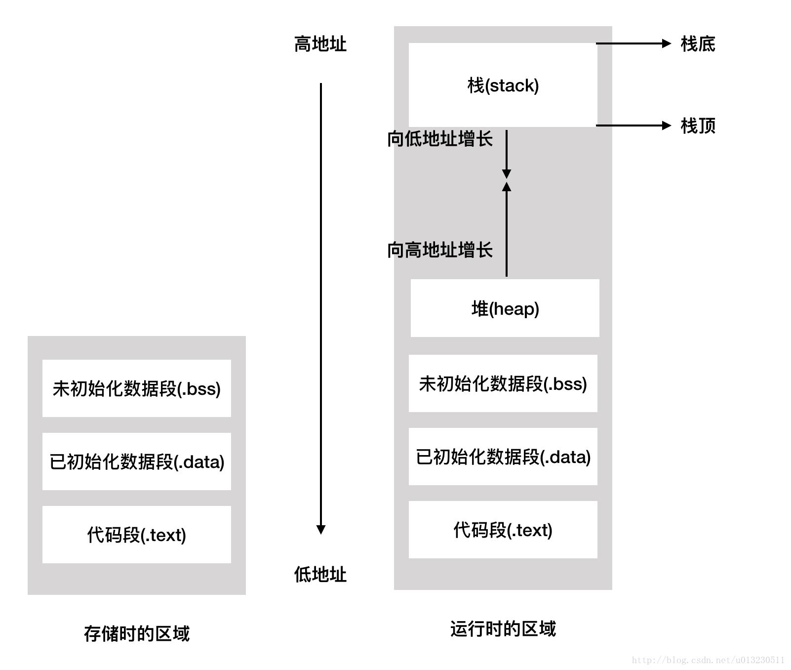 CC++ 学习笔记七(内存管理)