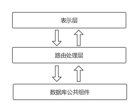 Node 架构从三层到 N 层,实现代码重用和解耦