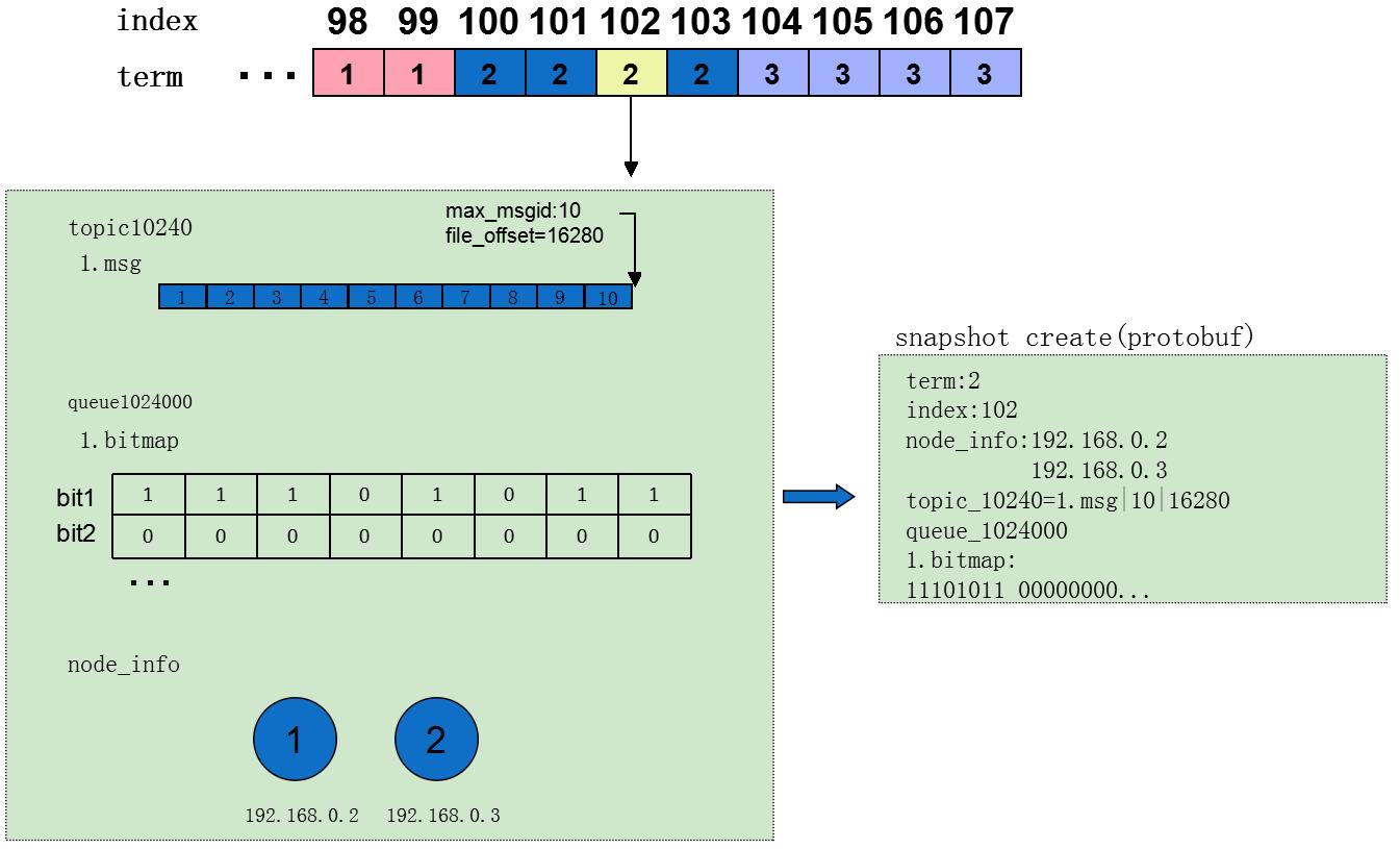 Raft 算法原理及其在 CMQ 中的应用(下)