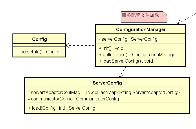 TAF 必修课(三):Server 启动全过程