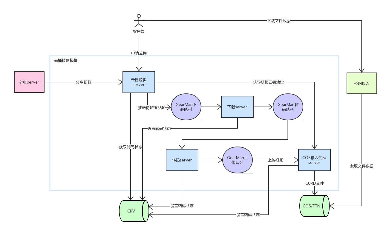 微云视频转码架构介绍