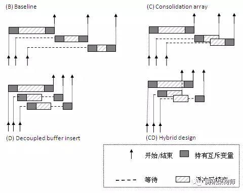 多核处理器下数据库系统日志管理器优化技术探讨