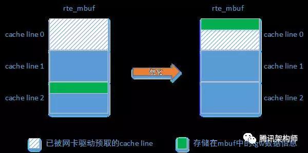 从 10 Gb 到 40 Gb,从百万级到千万级转发,打造高性能 TGW