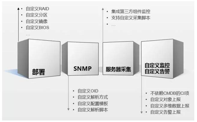 【 DCOS 】织云 CMDB 管理引擎技术详解