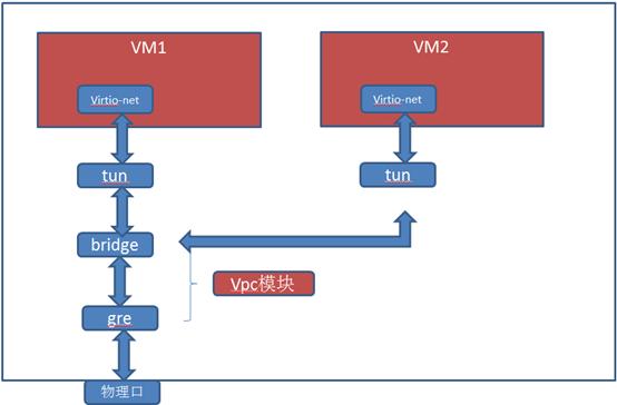Qemu-KVM 网络性能优化实践
