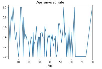 python 数据分析超简单入门 : 项目实践篇