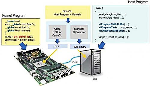 腾讯 FPGA 云 : 背后的技术