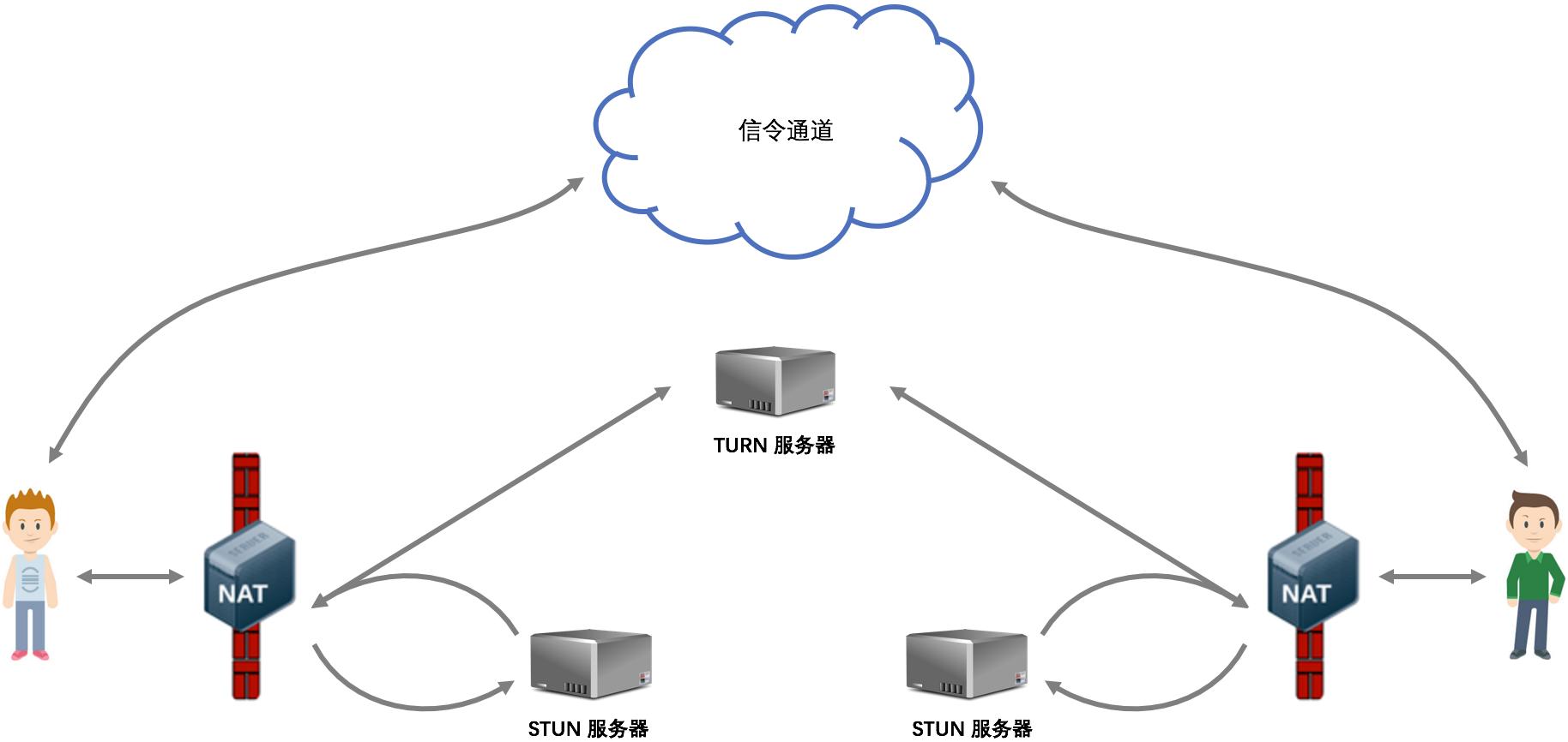 WebRTC 前端实时通信技术