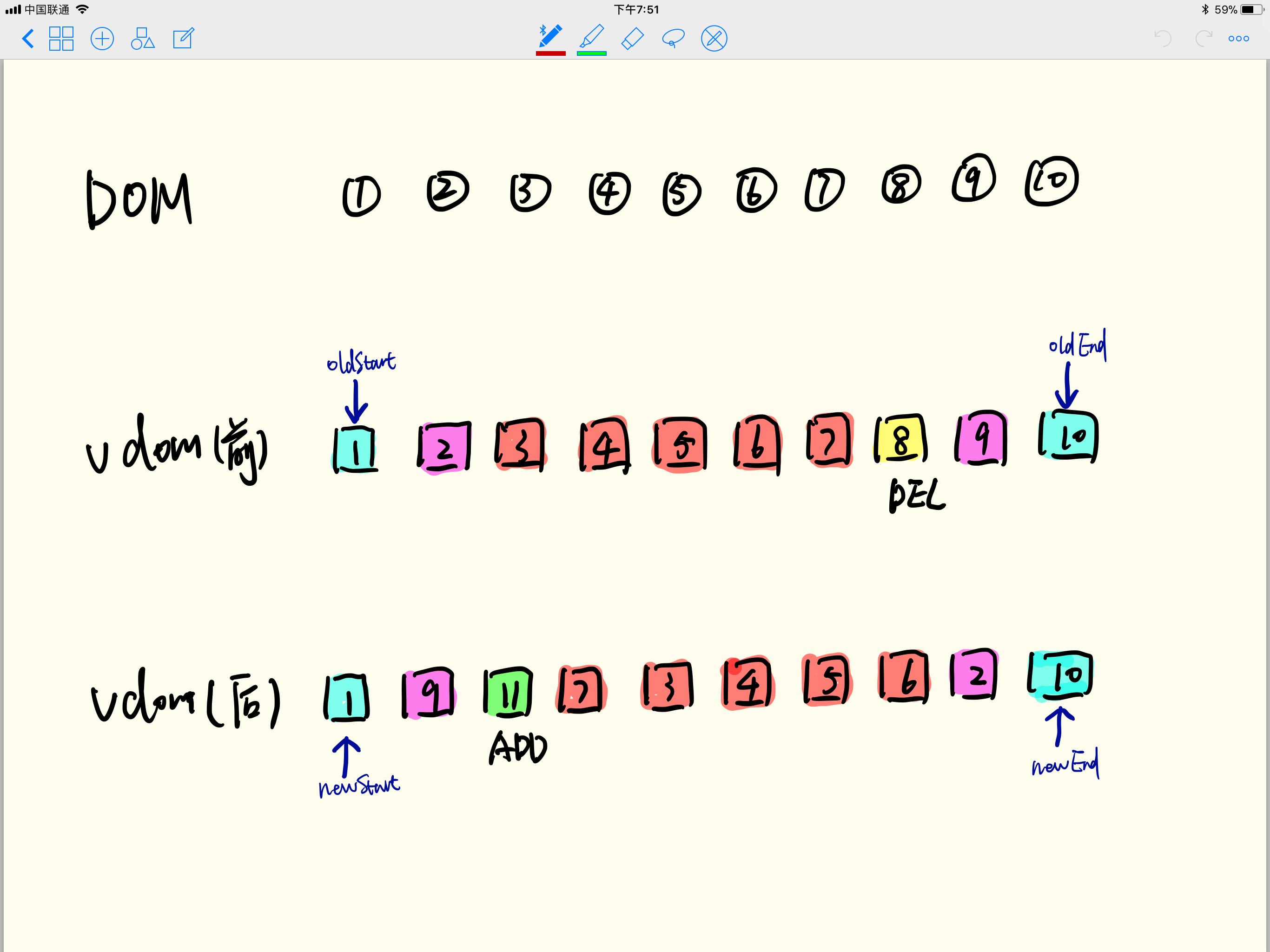 深入 Vue2.x 的虚拟 DOM diff 原理