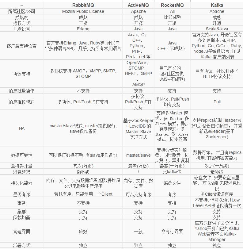 消息队列及常见消息队列介绍
