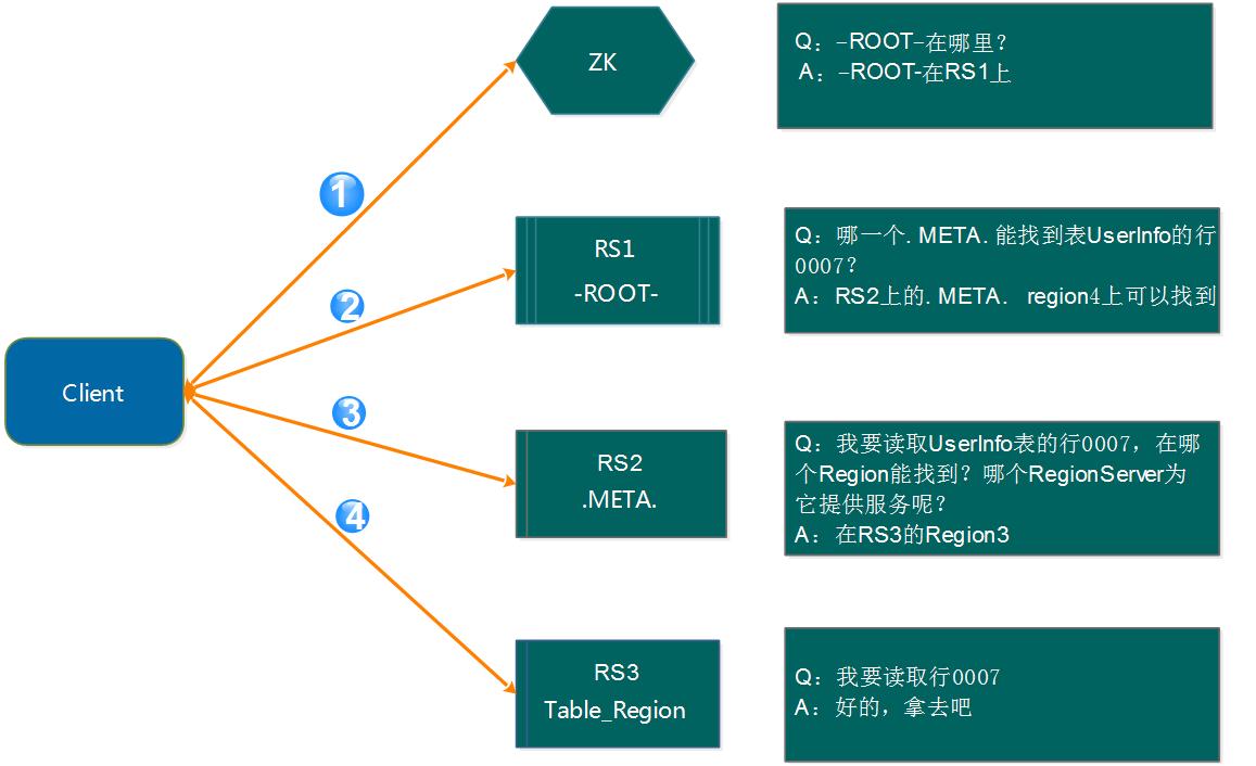 Hbase 技术细节笔记(上)