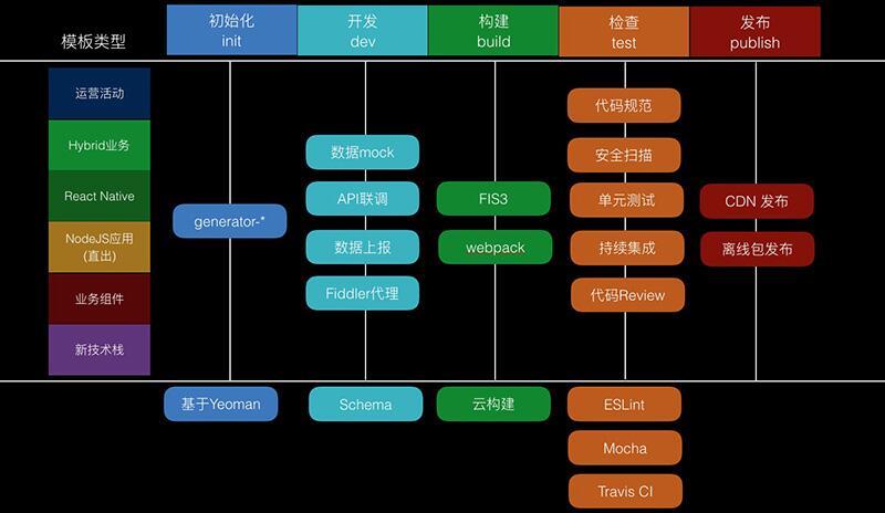 Node.js 在 CLI 下的工程化体系实践