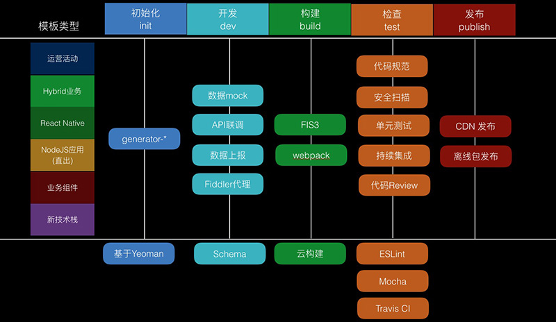 《Node.js在CLI下的工程化体系实践》成都OSC源创会分享总结