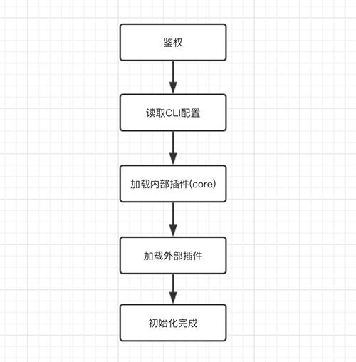 CLI子命令扩展-插件机制实现